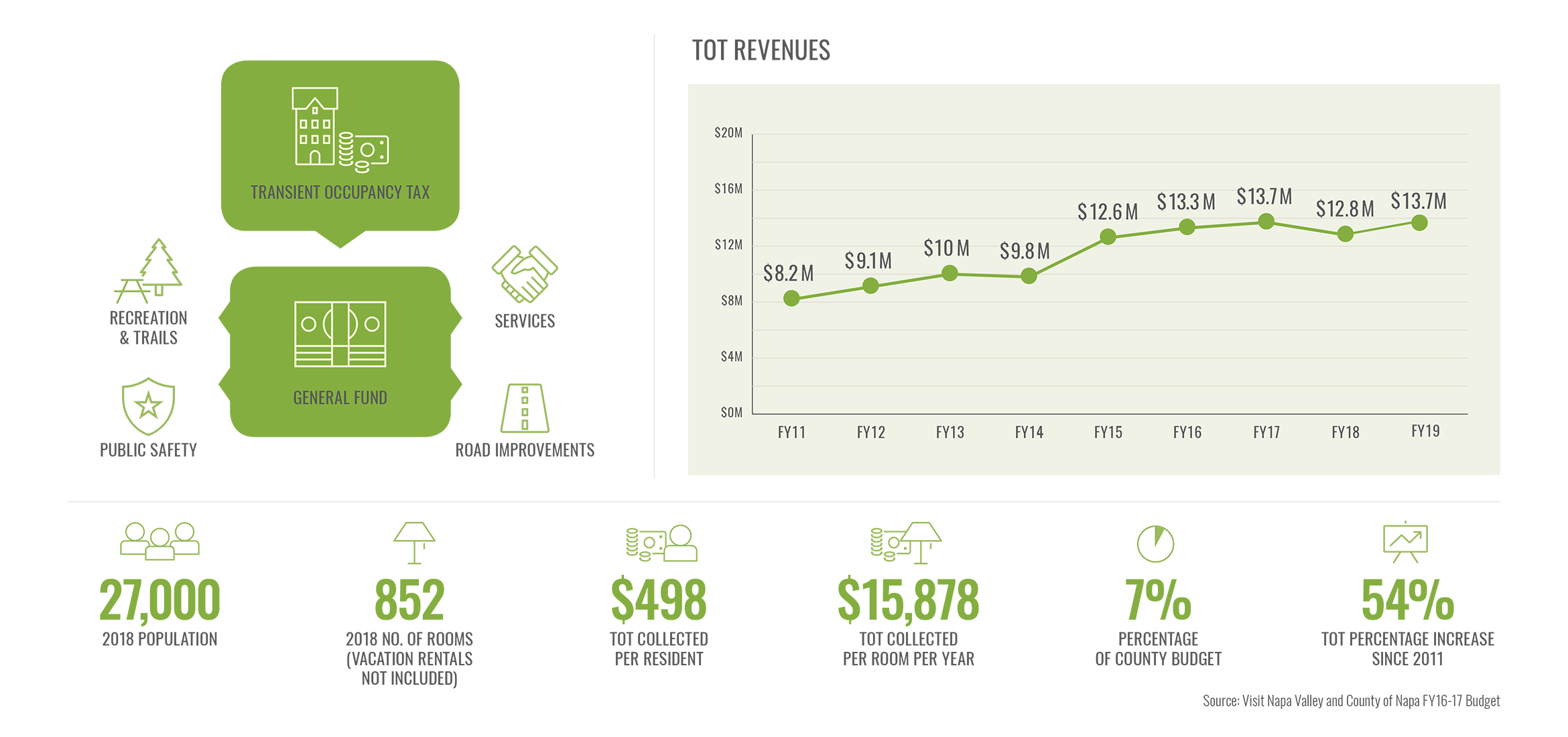 NV TOT Revenues Unincorporated County infographic