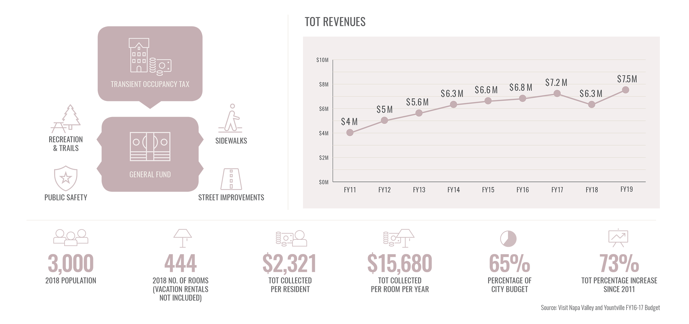 NV TOT Revenues Yountville infographic