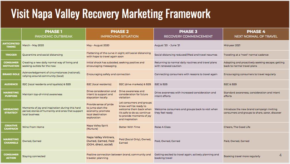 VNV COVID-19 Marketing Recovery Plan