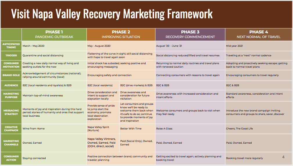 VNV COVID-19 Marketing Recovery Plan