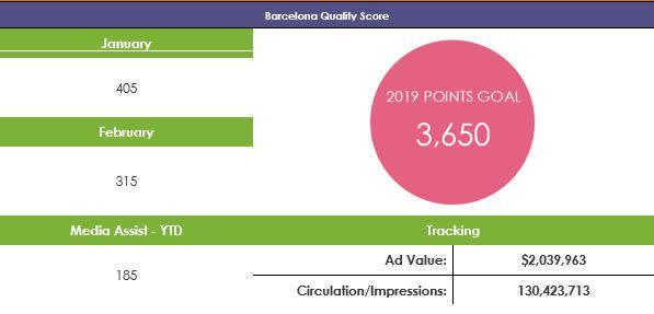 Barcelona Media Score