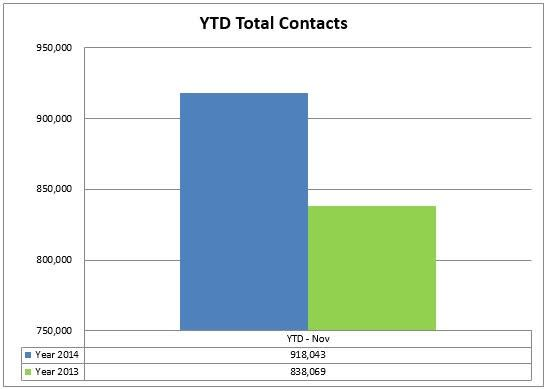 8 total contacts ytd.JPG
