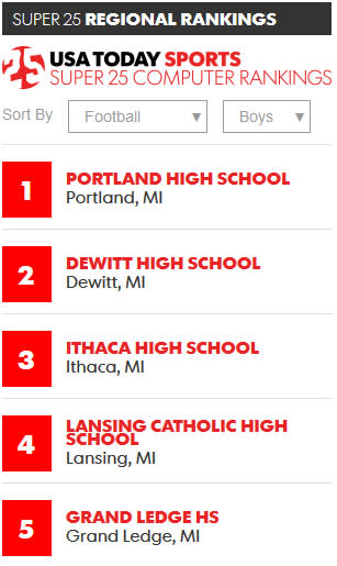 These are the top 5 football teams in the area. Is one of them your team? Your opponent? Get ready for a great game!