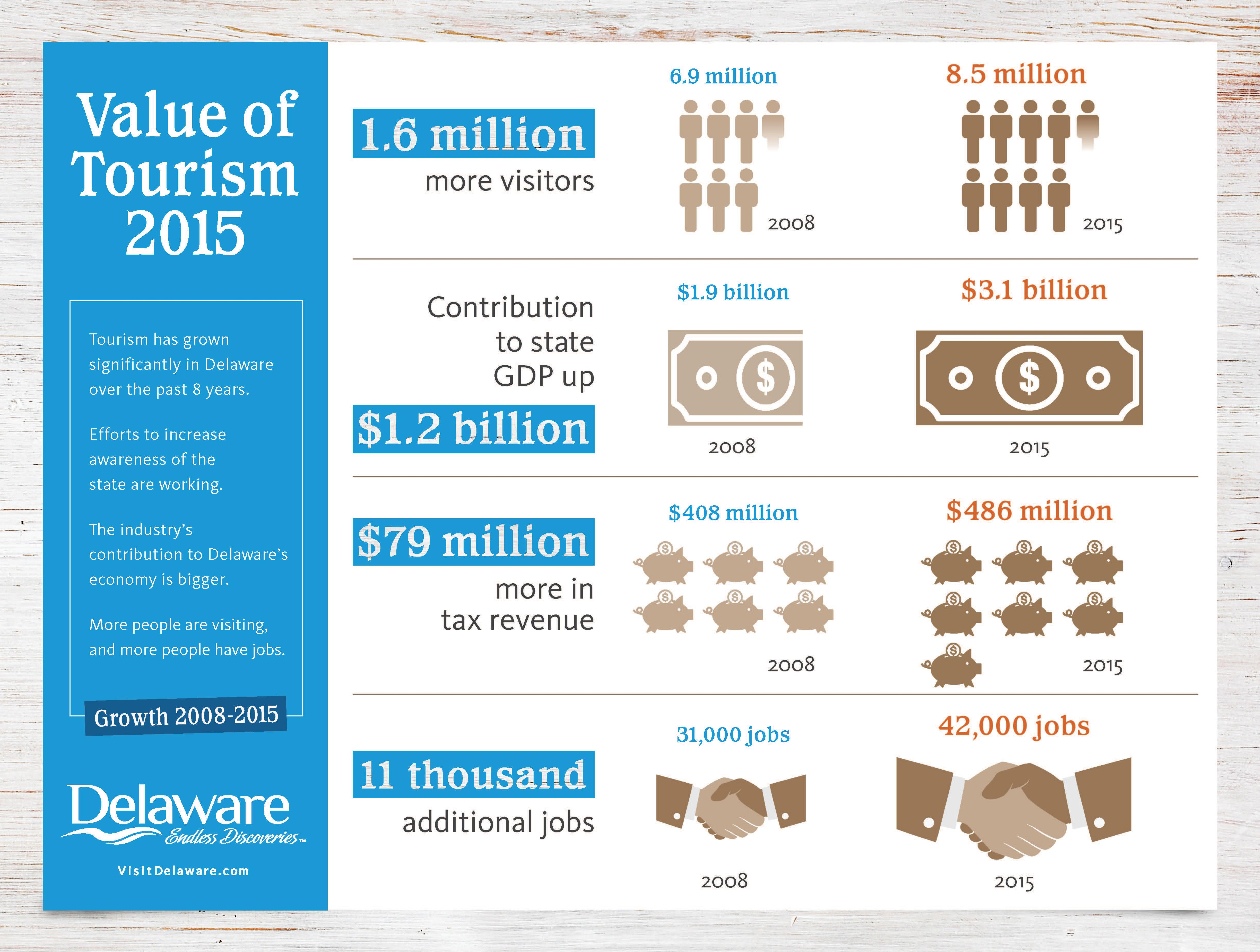 Value of Tourism Delaware Infographic