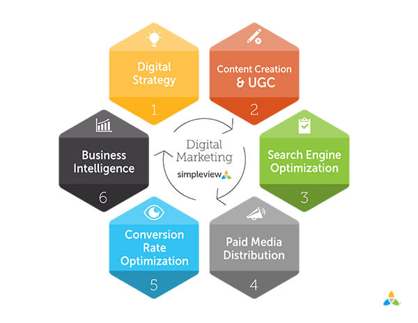Digital Marketing Cycle