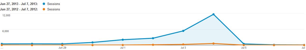 graph comparing web traffic