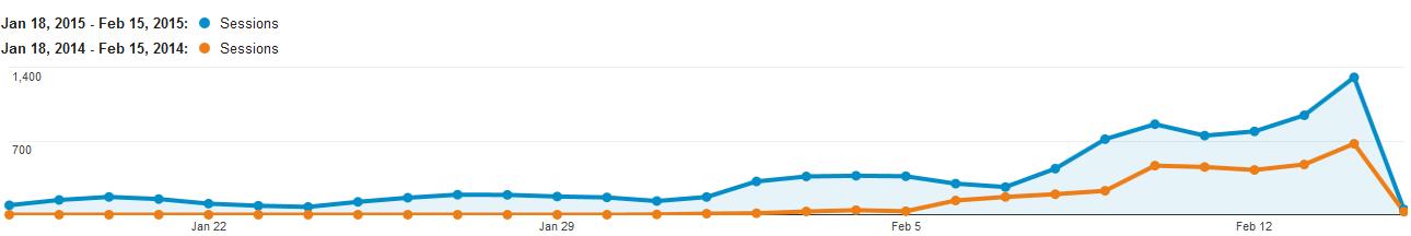 graph comparing YOY web traffic