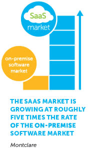 SaaS Market Chart
