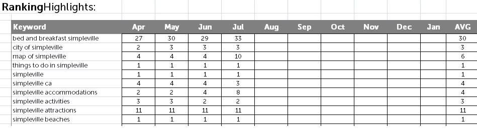 Keyword Rankings Example
