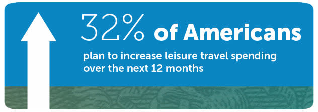 32% of Americans plan to increase leisure travel