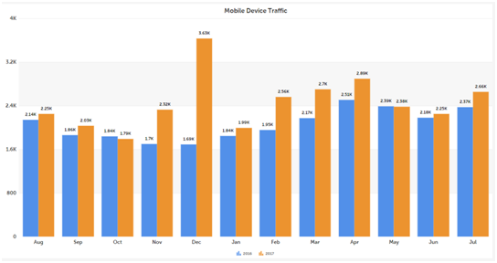 Mobile Device Traffic Graph