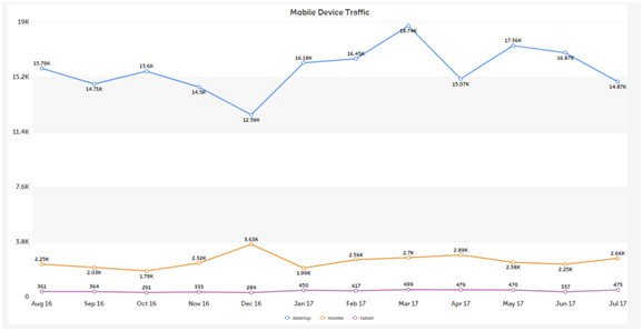 Create Traffic Data from All Device Categories