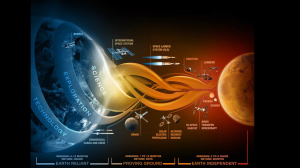 Stages of exploration courtesy of NASA's Marshall Space Flight Center in Huntsville, AL
