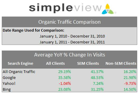 SEO vs Non-SEO Organic Traffic Comparison