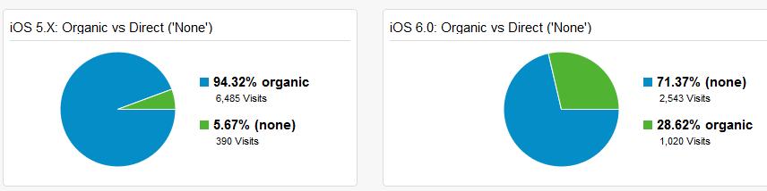 iOS 6 Article