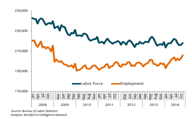 Employment and Labor Force Overview