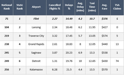 Flint Ranked #1 in Michigan by Travelmath Airport Rankings