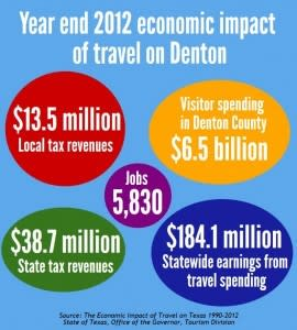 Denton travel infographic