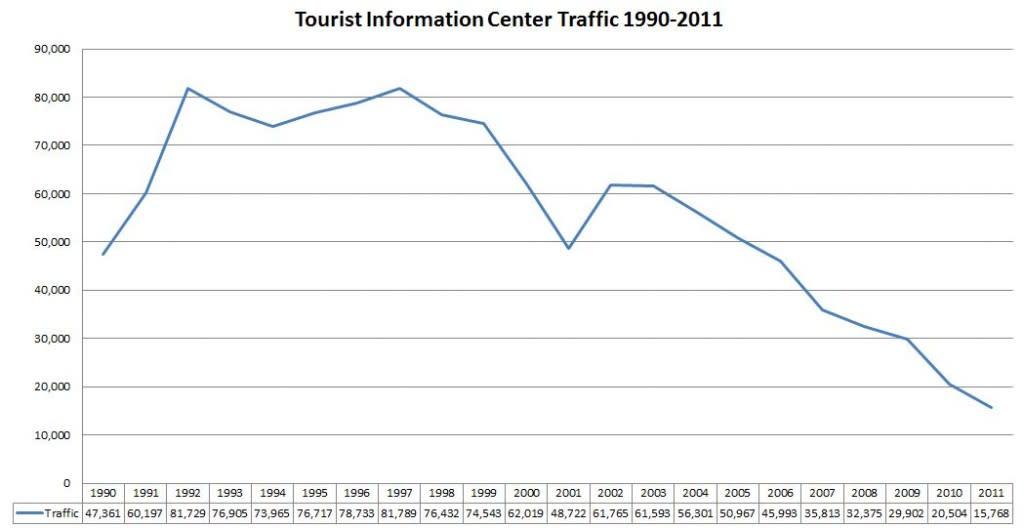Tourist Information Center Traffic 1990-2011
