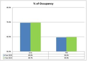 3 occupancy