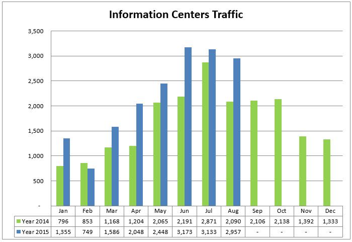 1 info centers