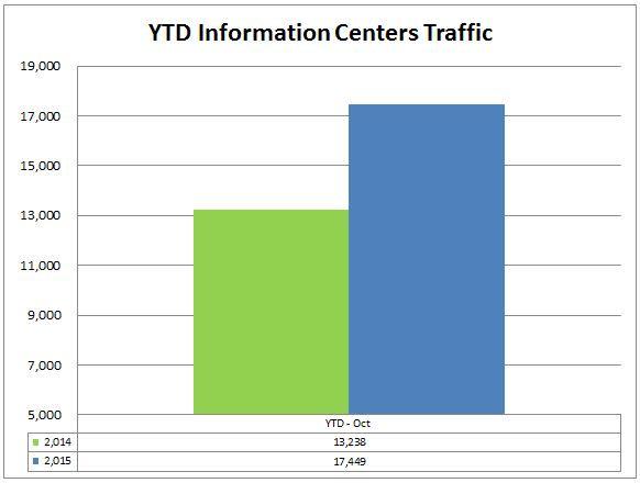 2 info centers ytd