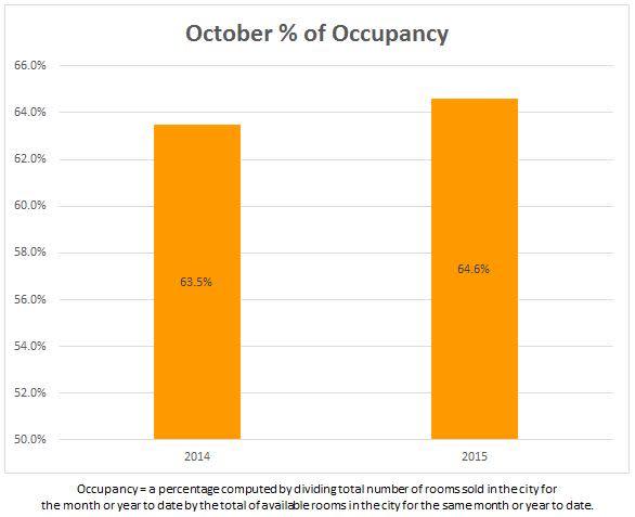 5 occupancy