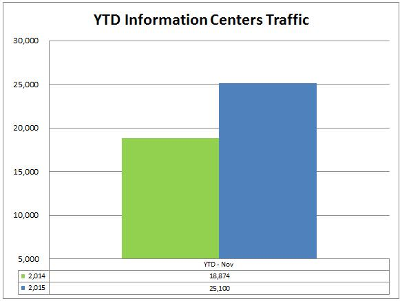 2 info centers