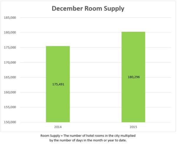 1 room supply