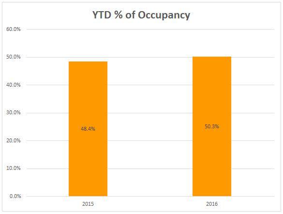 6 occupancy ytd