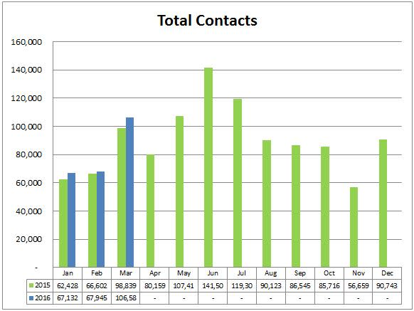 7 total contacts