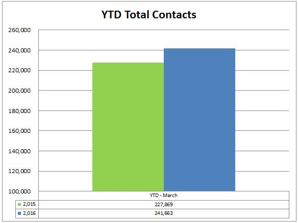 8 total contacts ytd