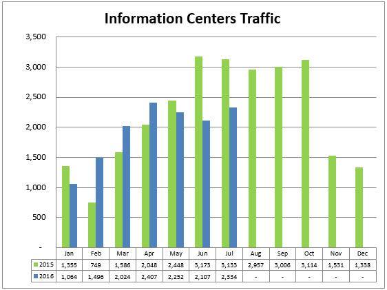 1 info center