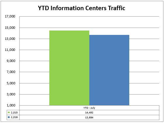 2 info center ytd