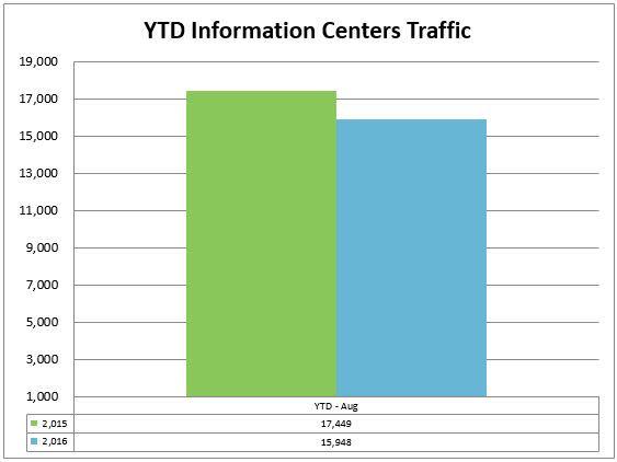2-info-centers-ytd