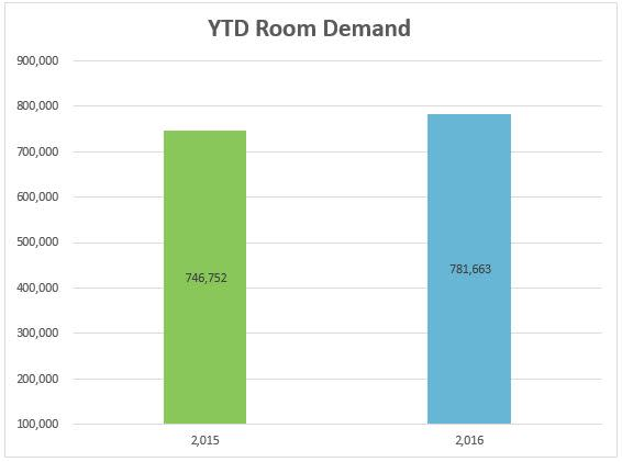 4-demand-ytd