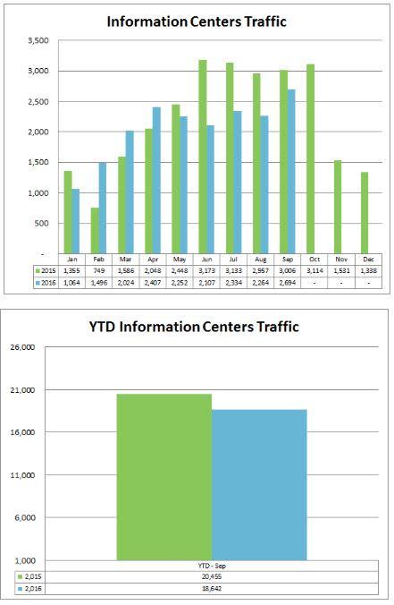 1-info-centers