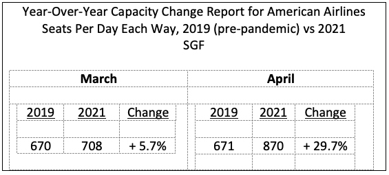 American Airlines is increasing seats per day by 29.7 percent compared to 2019.