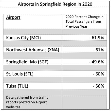 While airport passengers were down 49.6 percent in 2020, other airports in the region saw even larger decreases - as much as 61.9 percent.