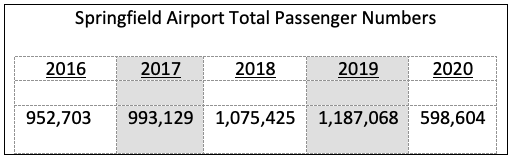 The airport served 598,605 passengers in 2020, about half what it served the previous year.