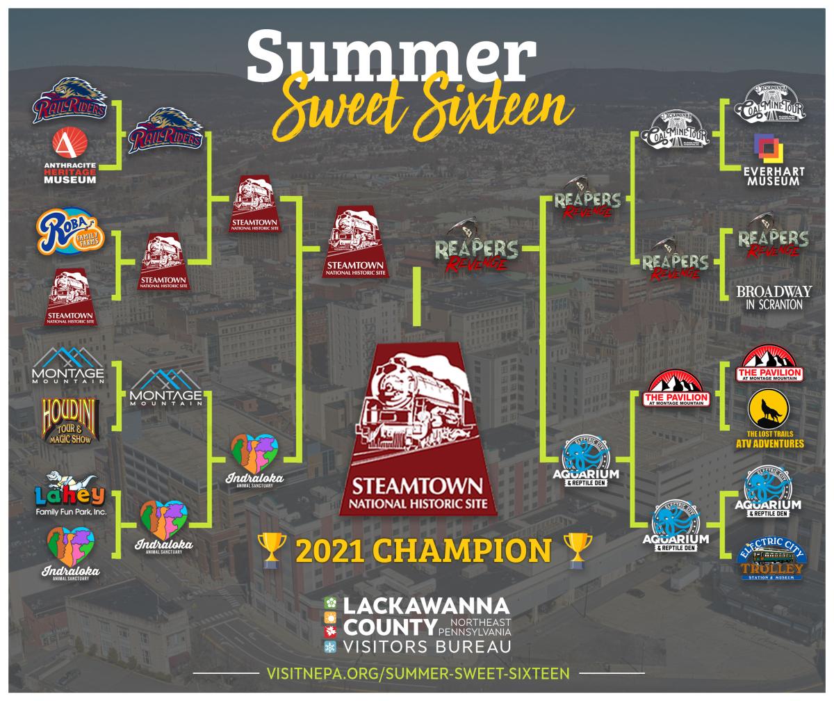 Summer Sweet Sixteen Winner