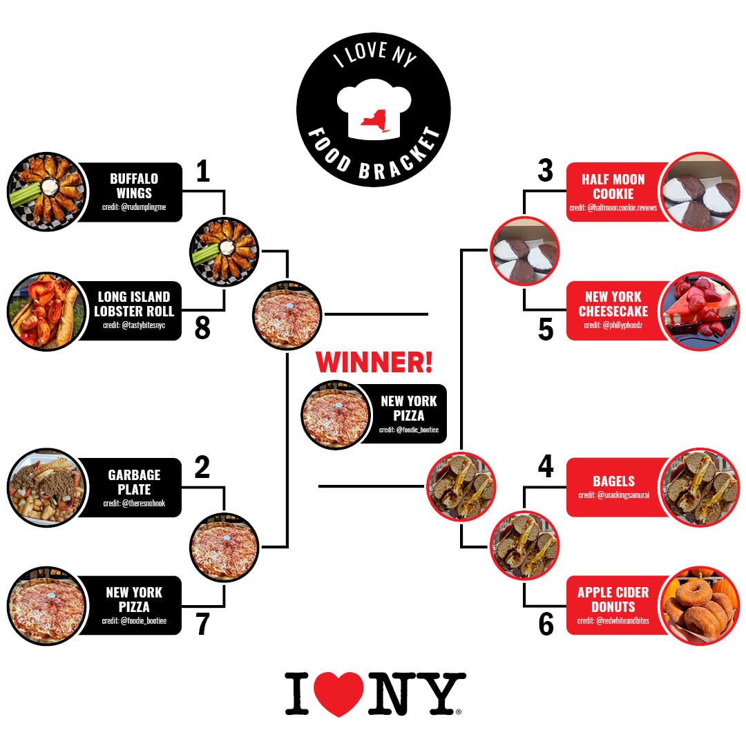 The final bracket showing pizza as winner
