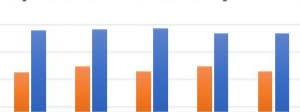 Monthly RevPAR Chart