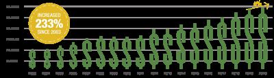 2020 Sales Tax