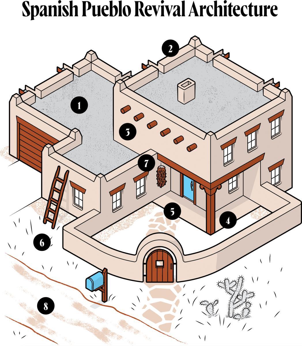Spanish Pueblo Revival Architecture, New Mexico Magazine