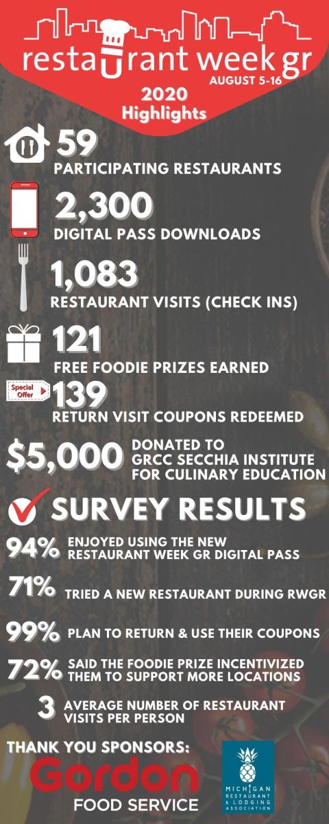Restaurant Week GR Stats 2020