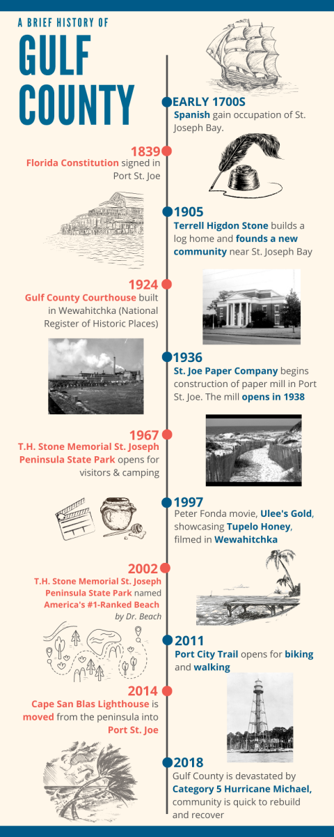 Tan infographic with blue and red lettering out lining the Gulf County Historical Timeline.