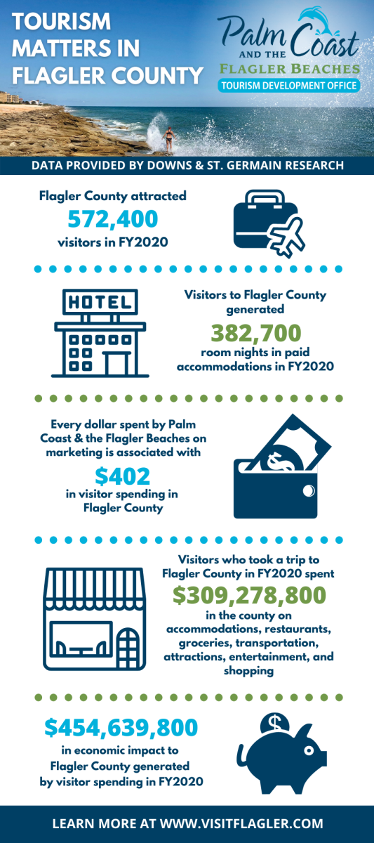 tourism matters infographic