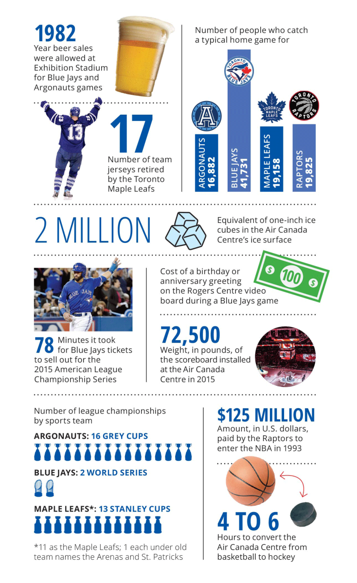 sports-in-toronto-infographic