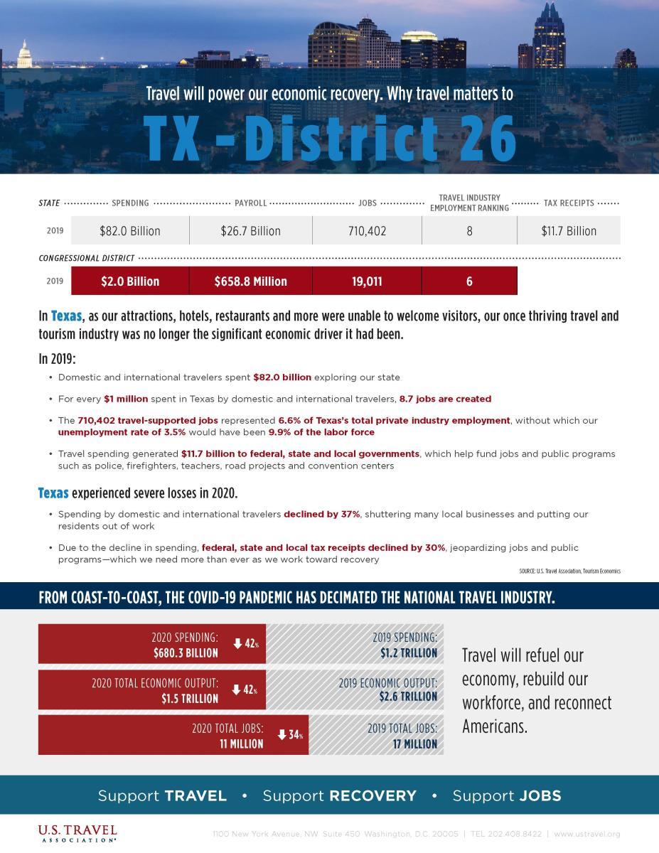 Texas Travel Impact 2021